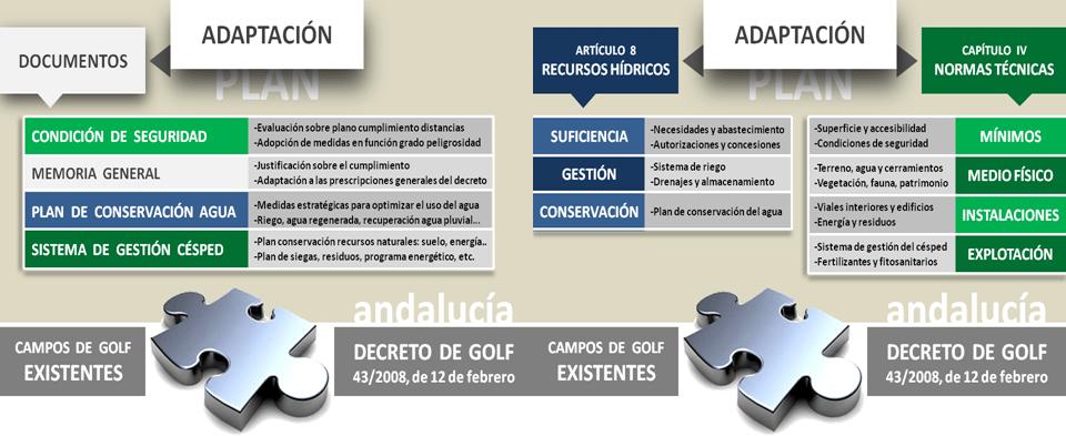 IGGA-decreto-golf-andalucia-12.2